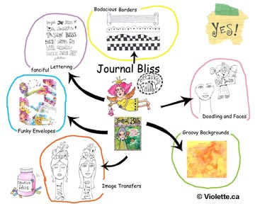 Journal Bliss Mind Map